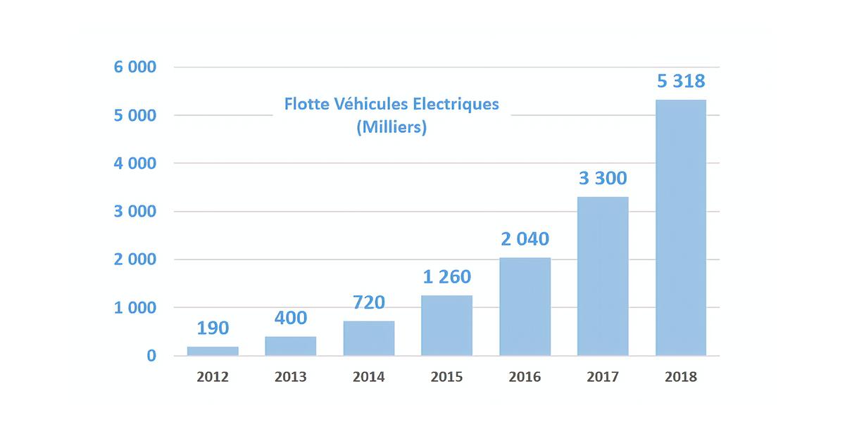 Evolution parc de véhicules électriques