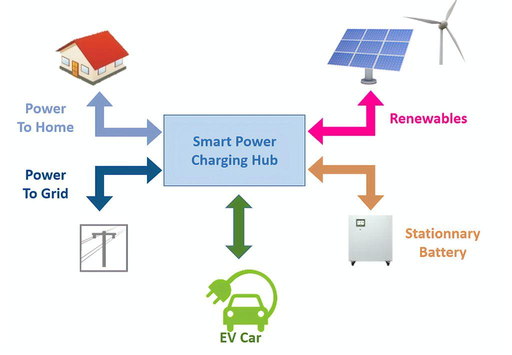Smart grid et borne de recharge