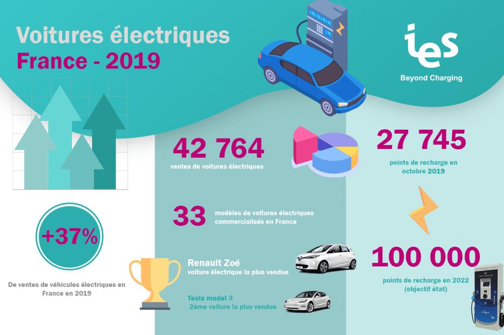 Electromobilité et ventes véhicules électriques