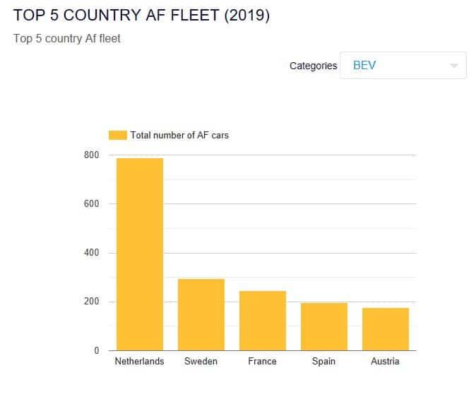 Top 5 pays européens équipés de bus électrique en 2019