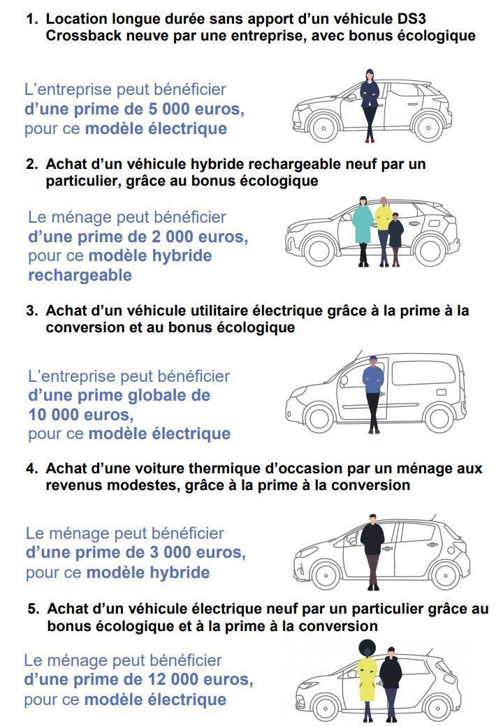 Plan automobile exemples de bonus écologiques et de prime à la conversion