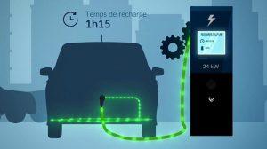 Bornes de recharge rapide en France temps de recharge