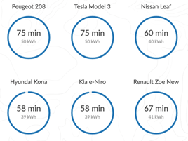 Temps de charge borne de recharge rapide 24 kW